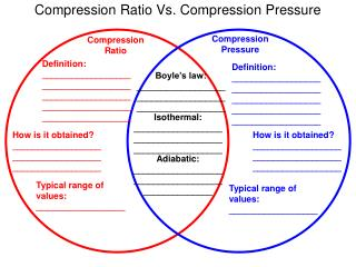 Compression Ratio Vs. Compression Pressure