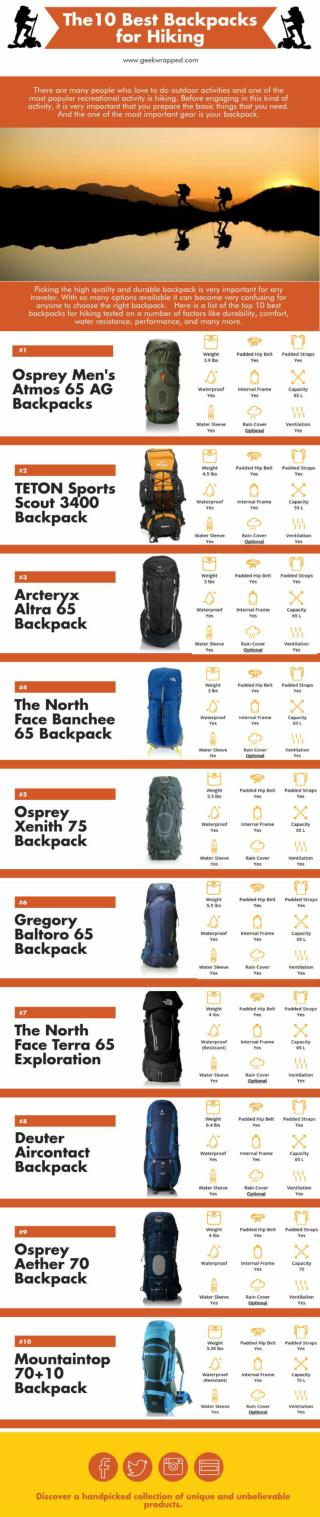 The 10 Best Backpacks for Hiking