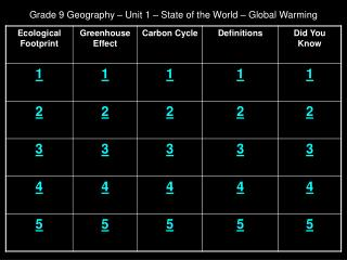 Grade 9 Geography   Unit 1   State of the World   Global Warming