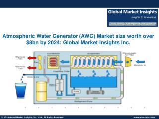 Global AWG Market share forecast to grow at over 30% CAGR from 2016 to 2024