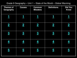 Grade 9 Geography – Unit 1 – State of the World – Global Warming