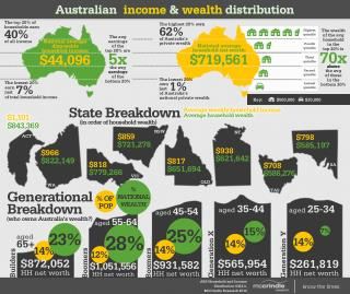 Australian income-and-wealth-distribution
