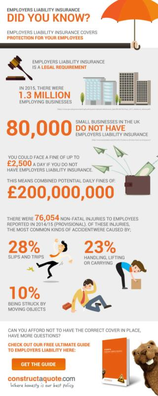 Employers Liability Insurance - Infographic