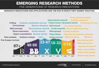 Emerging research-methods-infographic mc-crindle-research