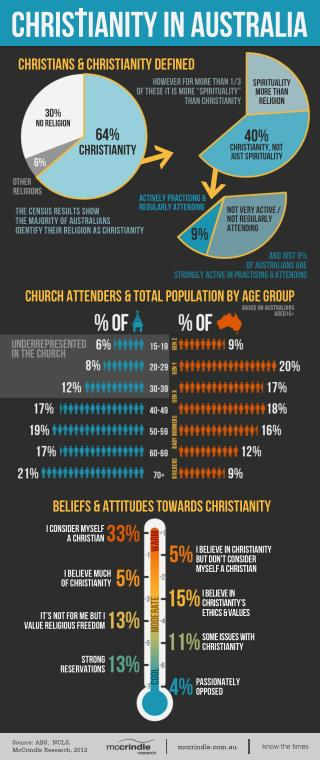 Christianity in-australia infographic