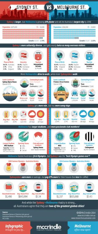 Sydney vs melbourne_infographic