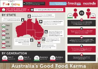 Australia's Good Food Karma a5 infographic