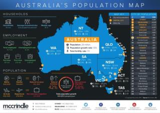 Australia population-map-generational-profile-2015 infographic-mccrindle