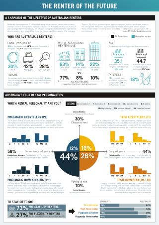 Renter of the Future McCrindle Research for Optus