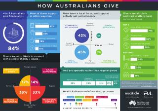 Australian Communities Forum National Study infographic