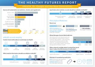 The Healthy Futures Report Infographic by McCrindle for The Pharmacy Guild of Australia