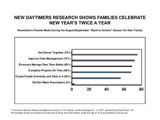 NEW DAYTIMERS RESEARCH SHOWS FAMILIES CELEBRATE NEW YEAR S TWICE A YEAR  Resolutions Parents Made During the August