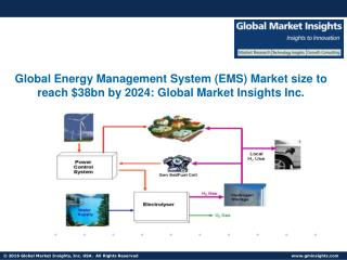 Energy Management System Market share in China to reach $2bn by 2024