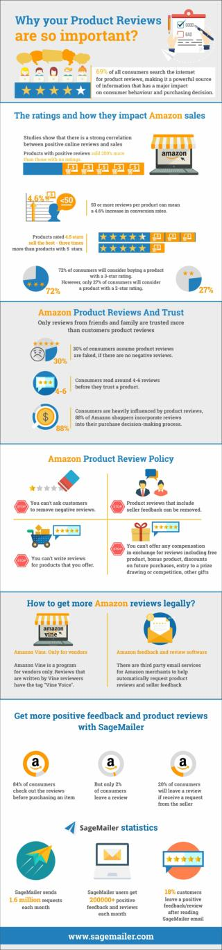 Why Amazon product reviews are so crucial for succeeding on Amazon?