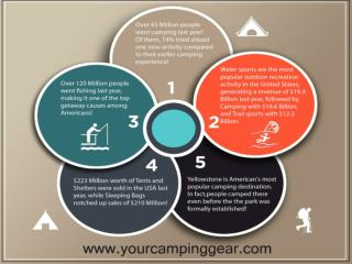 Your Camping Gear