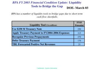 BPA FY 2003 Financial Condition Update: Liquidity  Tools to Bridge the Gap