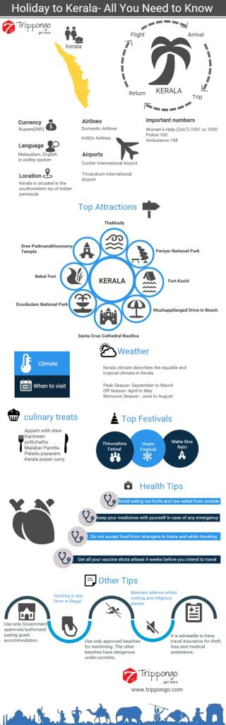 Kerala Travelling Infographic - Trippongo