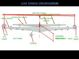 Leaf spring specifications