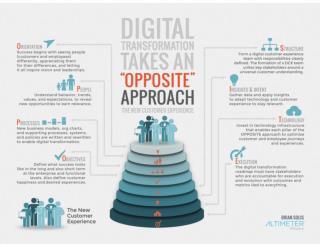 The OPPOSITE FRAMEWORK: 8 Success Factors for Digital Transformation
