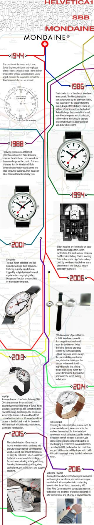 Mondaine Watches Infographic