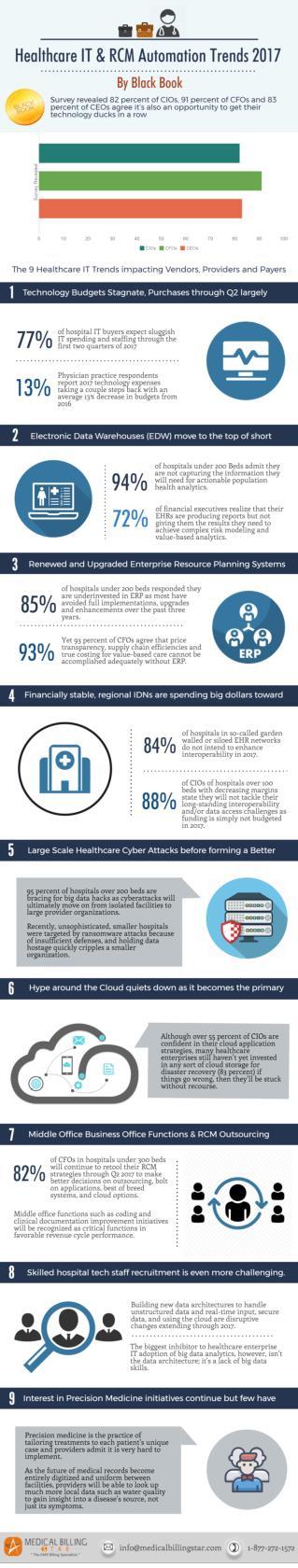 Healthcare IT Trends 2017
