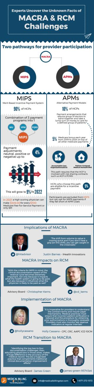 MACRA Uncovered Facts and RCM Challenges