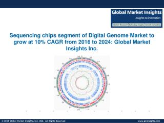 Digital Genome Market to grow at 9.5% CAGR from 2016 to 2024