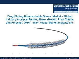 Drug-Eluting Bioabsorbable Stents Market Share, Segmentation, Report 2024