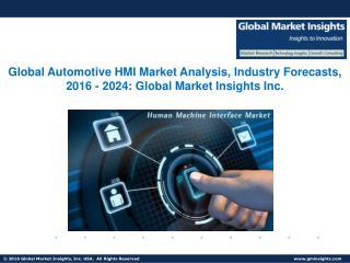 Automotive HMI Market Industry Trends, Statistics, Analysis by 2024
