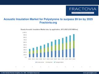 2017 – 2025 Overview of key Acoustic Insulation Market manufacturers & suppliers