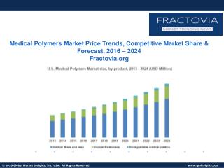 Medical Polymers Market by product (Medical Fibers & Resins, Medical Elastomers, Rubber Latex)