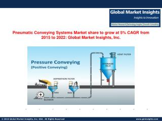 Global Pneumatic Conveying Systems Market to grow at 5% CAGR from 2015 to 2022