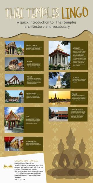 Architecture of the Temples in Chiang Mai, Thailand