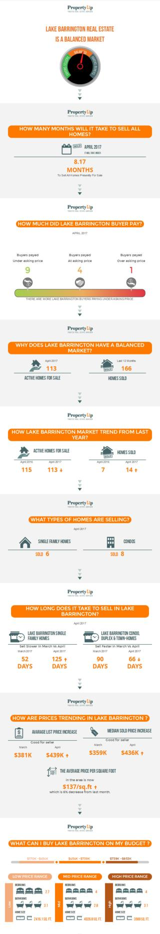 Lake Barrington Real Estate Market Update - PropertyUp