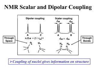 NMR Scalar and Dipolar Coupling