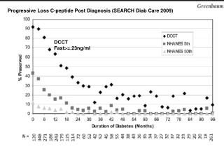 Progressive Loss C-peptide Post Diagnosis (SEARCH Diab Care 2009)