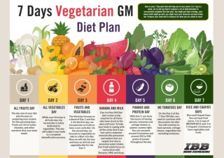7 Days Vegetarian GM Diet Plan
