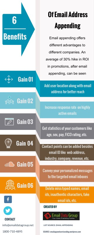 How Email Appending Assists Email Marketing