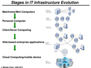 Stages in IT Infrastructure Evolution