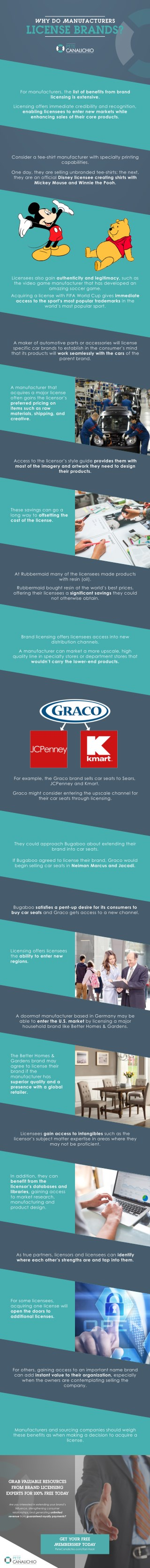 Why Do Manufacturers License Brands | Brand Strategy | Branding