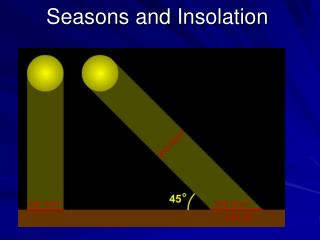 Seasons and Insolation