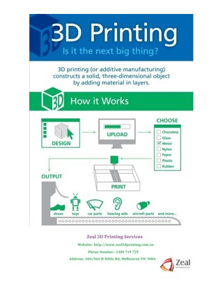 3D Printing - Is it the next big Thing?