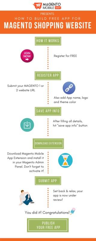 How to Make Free Magento Mobile App