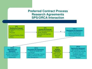 Preferred Contract Process Research Agreements SPS