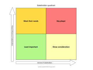 Power/influence of stakeholders