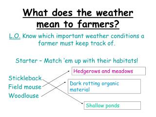 What does the weather mean to farmers?