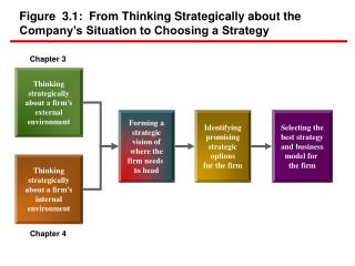 Figure  3.1:  From Thinking Strategically about the Company's Situation to Choosing a Strategy