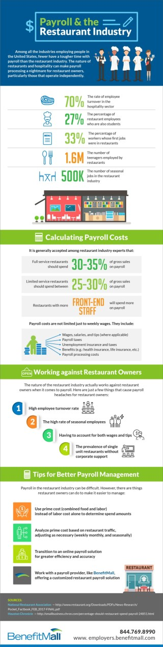 Payroll and the Restaurant Industry