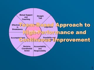 Team-Based Approach to High-Performance and Continuous Improvement