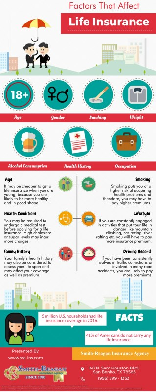 Factors That Affect Life Insurance